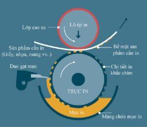 Cấu tạo trục in ống đồng